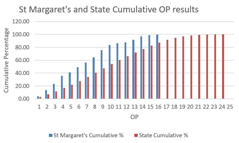 OP results graph 2